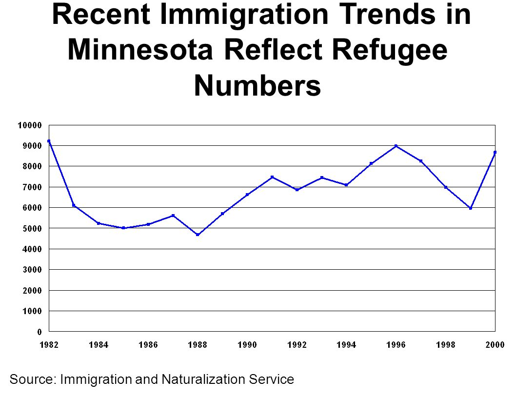 Source: Immigration and Naturalization Service Recent Immigration Trends in Minnesota Reflect Refugee Numbers
