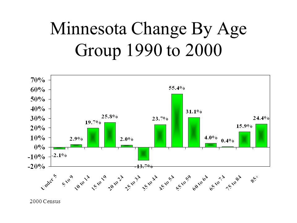 Minnesota Change By Age Group 1990 to 2000 2000 Census
