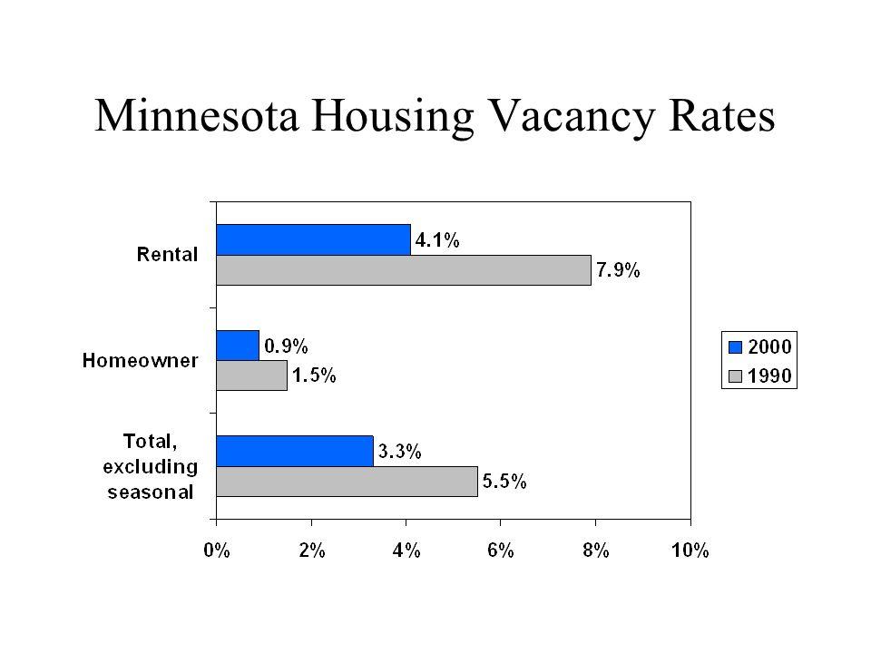 Minnesota Housing Vacancy Rates