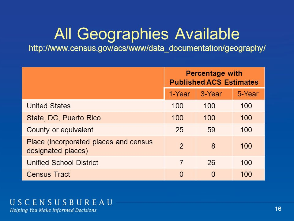 All Geographies Available http://www.census.gov/acs/www/data_documentation/geography/ Percentage with Published ACS Estimates 1-Year3-Year5-Year United States100 State, DC, Puerto Rico100 County or equivalent2559100 Place (incorporated places and census designated places) 28100 Unified School District726100 Census Tract00100 16