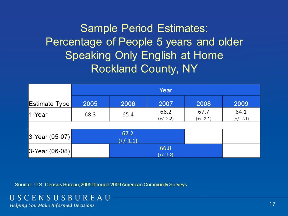 Sample Period Estimates: Percentage of People 5 years and older Speaking Only English at Home Rockland County, NY 17 Year Estimate Type20052006200720082009 1-Year 68.365.4 66.2 (+/- 2.2) 67.7 (+/- 2.1) 64.1 (+/- 2.1) 3-Year (05-07) 67.2 (+/- 1.1) 3-Year (06-08) 66.8 (+/- 1.2) Source: U.S.