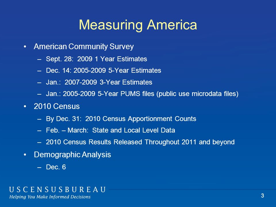 Measuring America American Community Survey –Sept.