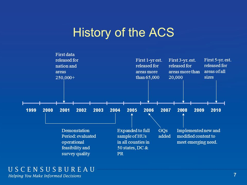 7 History of the ACS First data released for nation and areas 250,000+ Demonstation Period: evaluated operational feasibility and survey quality Expanded to full sample of HUs in all counties in 50 states, DC & PR GQs added First 1-yr est.