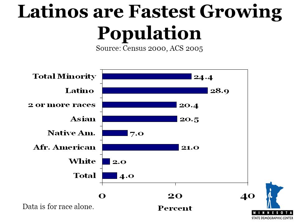 Latinos are Fastest Growing Population Source: Census 2000, ACS 2005 Data is for race alone.