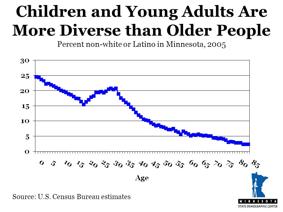Source: U.S. Census Bureau estimates Children and Young Adults Are More Diverse than Older People Percent non-white or Latino in Minnesota, 2005