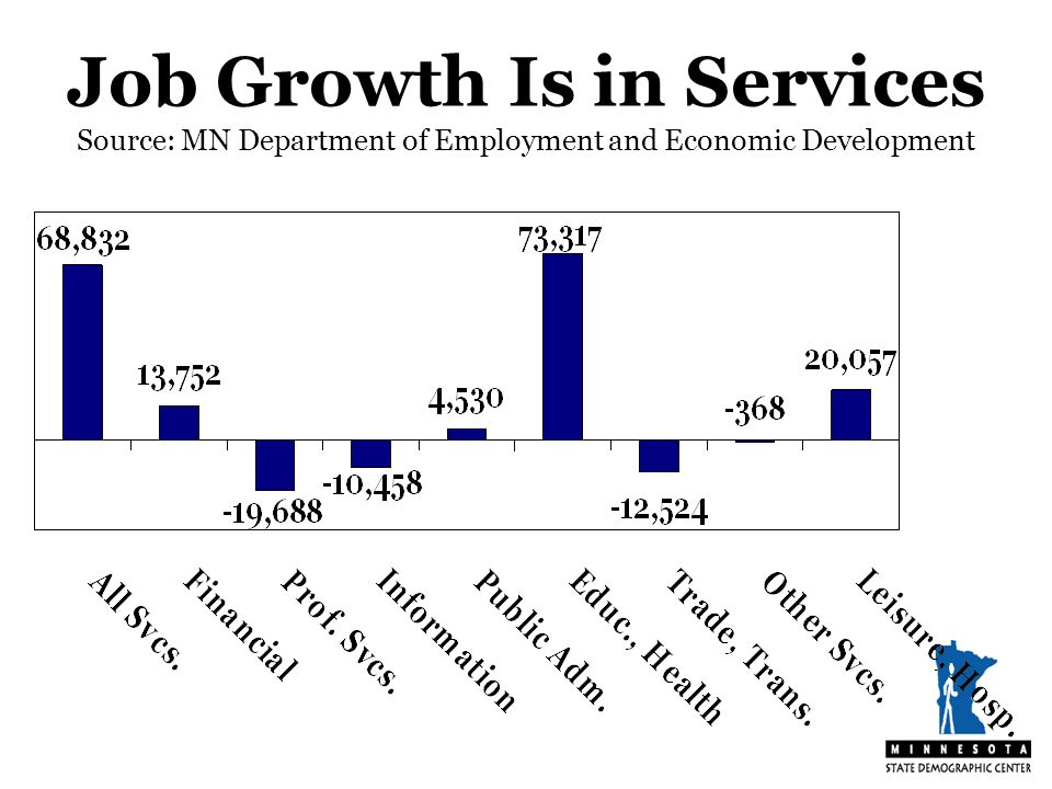 Job Growth Is in Services Source: MN Department of Employment and Economic Development