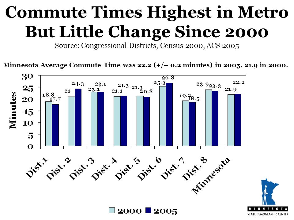 Commute Times Highest in Metro But Little Change Since 2000 Source: Congressional Districts, Census 2000, ACS 2005 Minnesota Average Commute Time was 22.2 (+/– 0.2 minutes) in 2005, 21.9 in 2000.