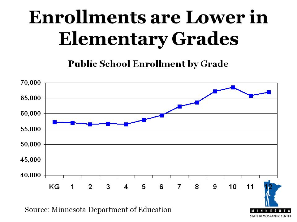 Enrollments are Lower in Elementary Grades Source: Minnesota Department of Education