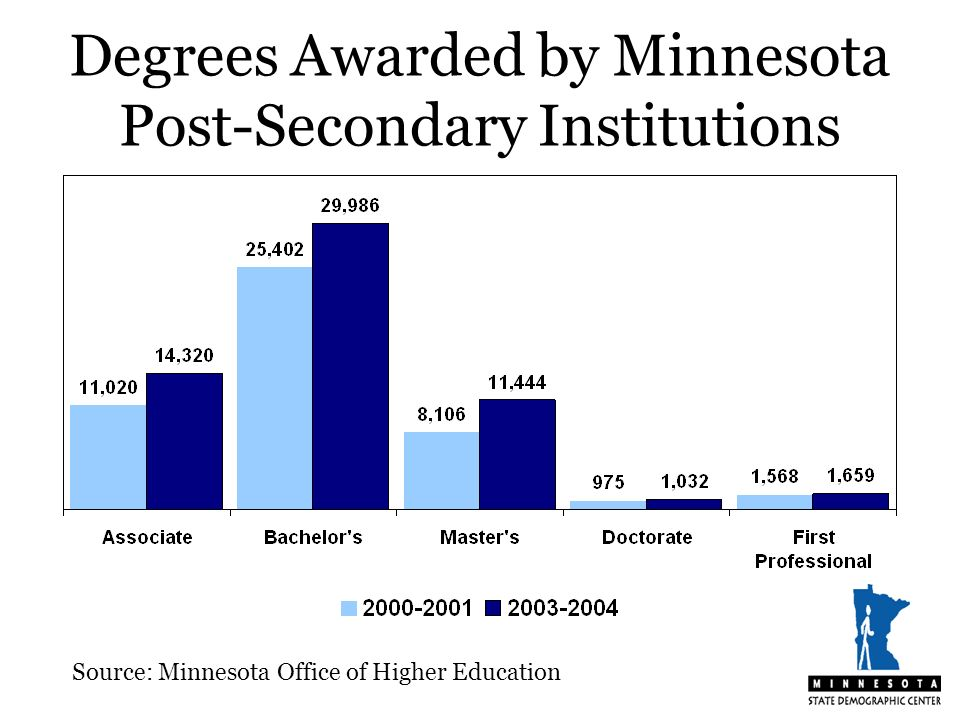 Degrees Awarded by Minnesota Post-Secondary Institutions Source: Minnesota Office of Higher Education