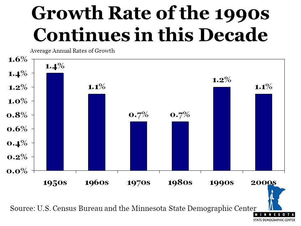 Growth Rate of the 1990s Continues in this Decade Source: U.S.