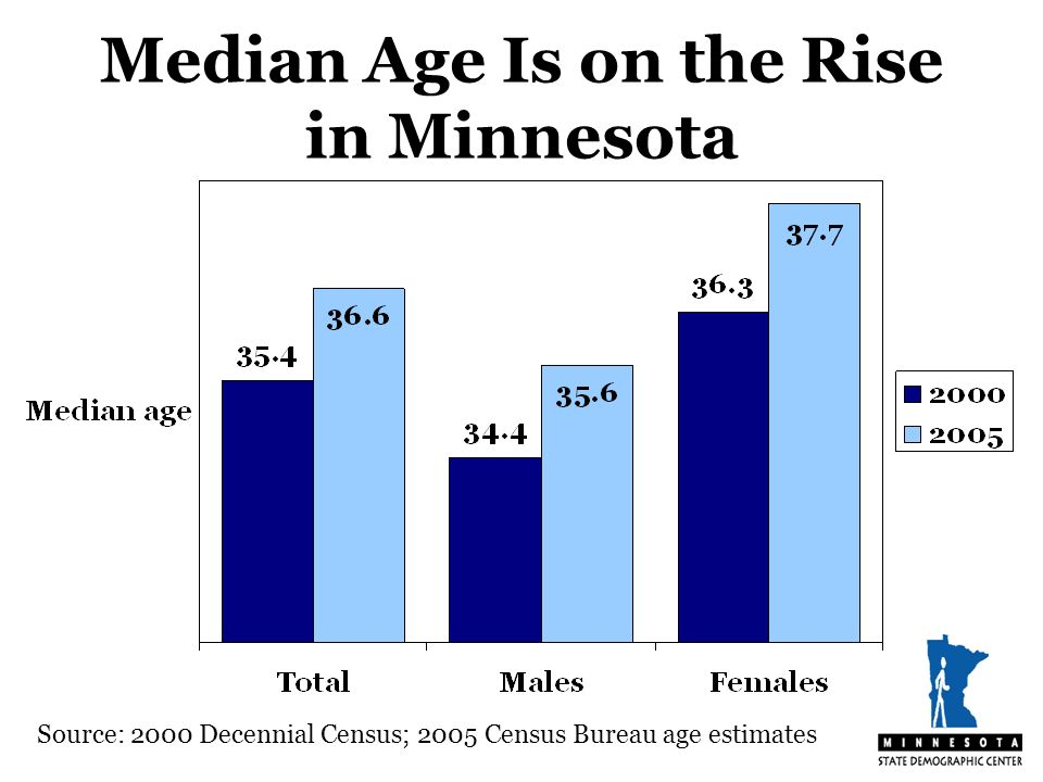 Median Age Is on the Rise in Minnesota Source: 2000 Decennial Census; 2005 Census Bureau age estimates
