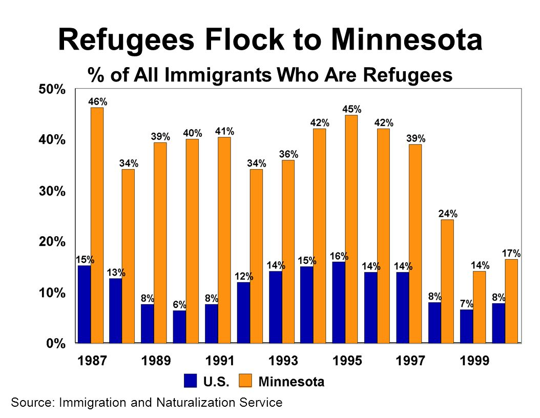Source: Immigration and Naturalization Service Refugees Flock to Minnesota % of All Immigrants Who Are Refugees
