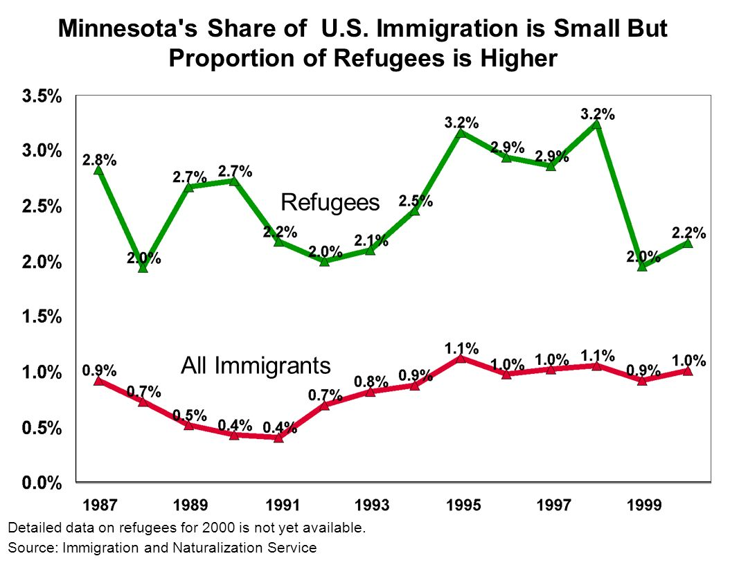 Minnesota s Share of U.S.