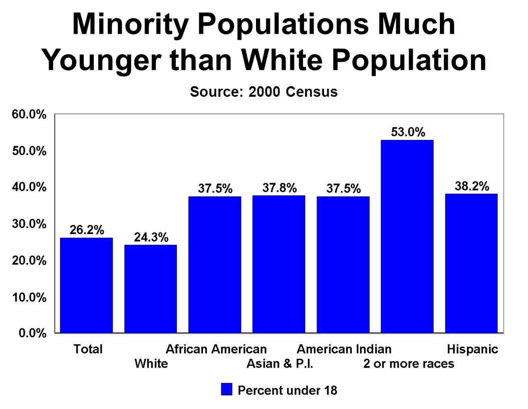 Minority Populations Much Younger than White Population Source: 2000 Census