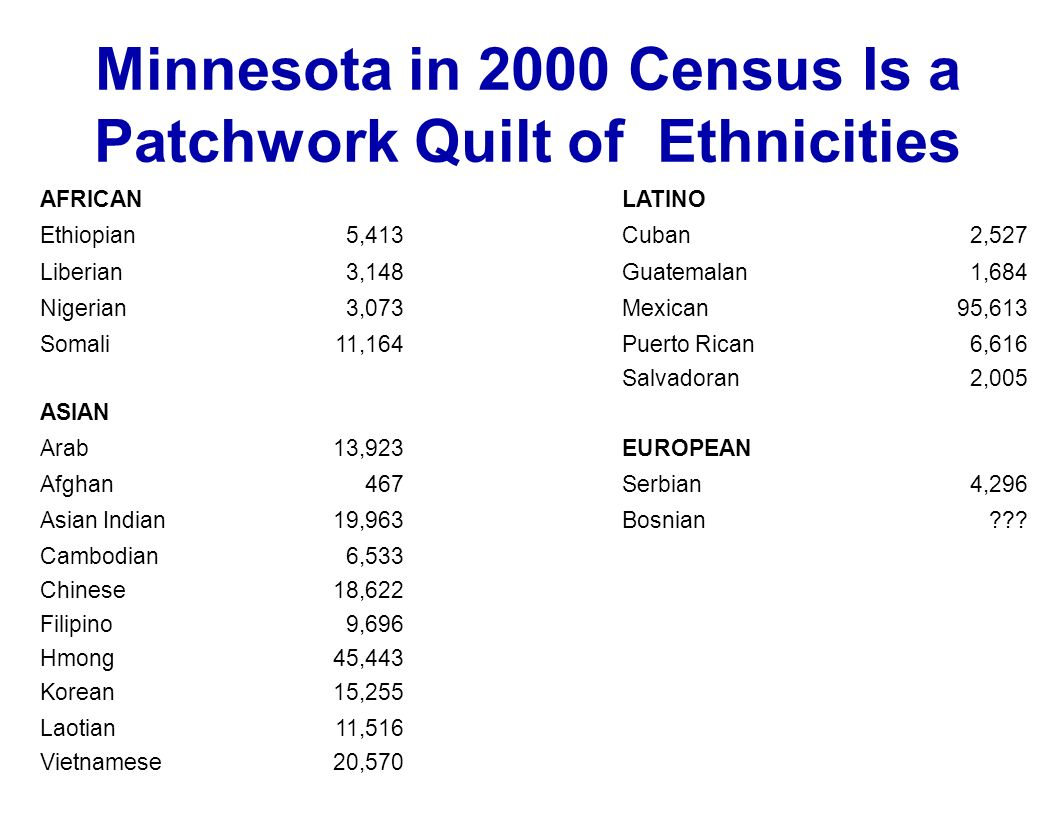 Minnesota in 2000 Census Is a Patchwork Quilt of Ethnicities AFRICANLATINO Ethiopian5,413Cuban2,527 Liberian3,148Guatemalan1,684 Nigerian3,073Mexican95,613 Somali11,164Puerto Rican6,616 Salvadoran2,005 ASIAN Arab13,923EUROPEAN Afghan467Serbian4,296 Asian Indian19,963Bosnian??.