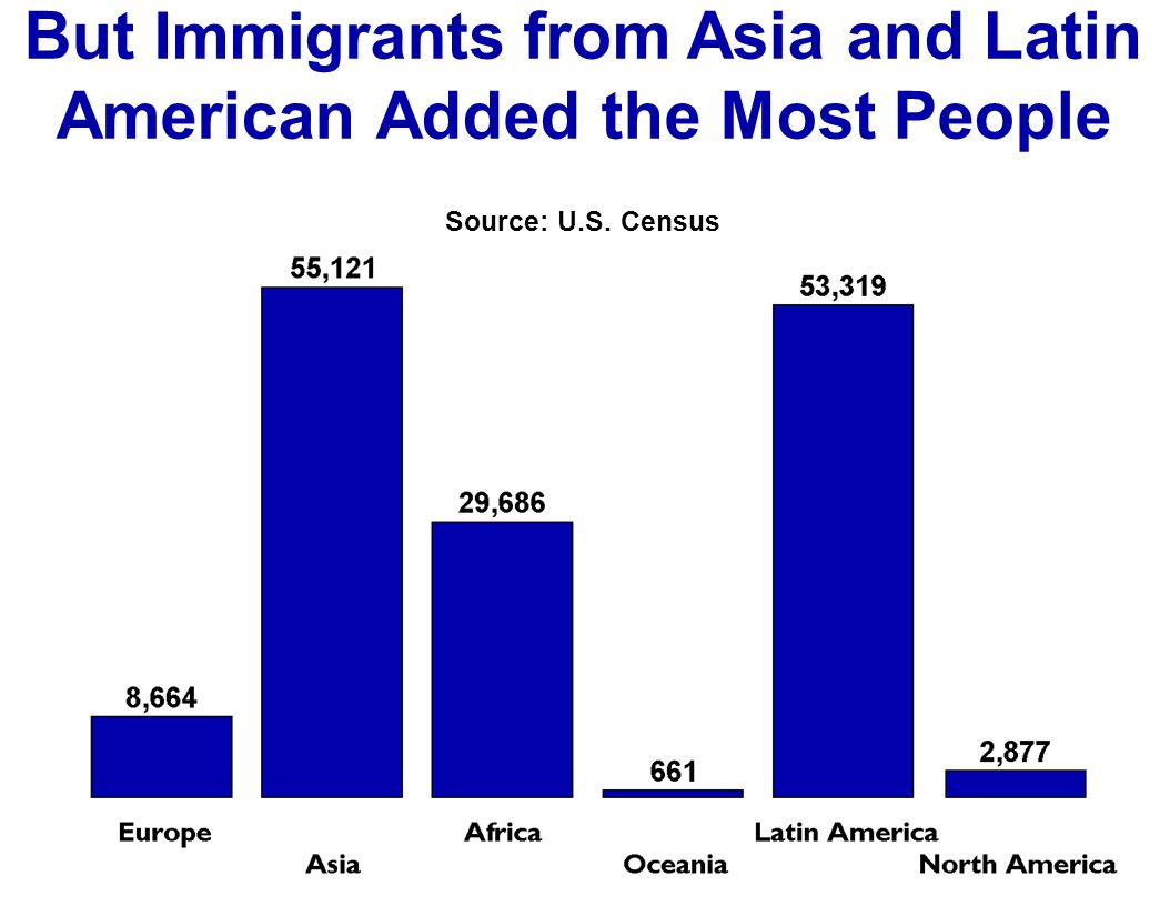 But Immigrants from Asia and Latin American Added the Most People Source: U.S. Census