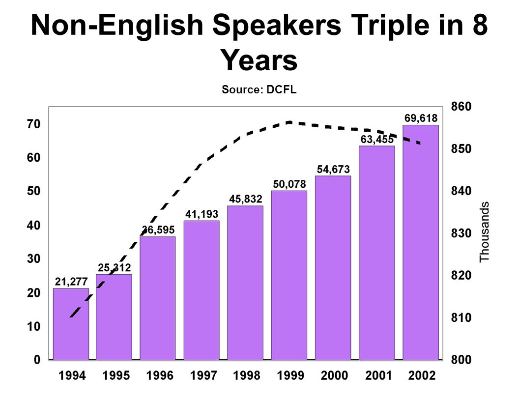 Non-English Speakers Triple in 8 Years Source: DCFL