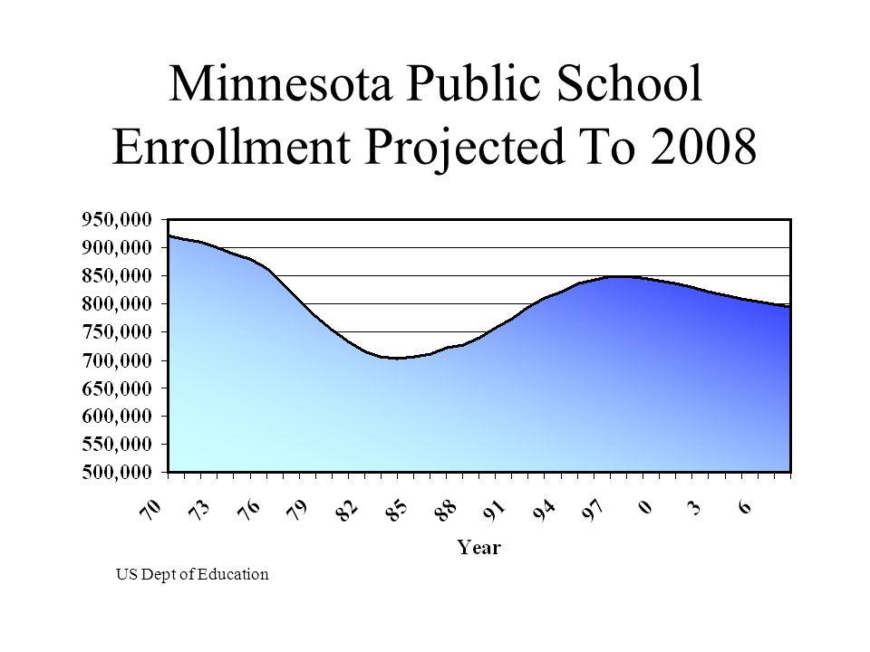 Minnesota Public School Enrollment Projected To 2008 US Dept of Education