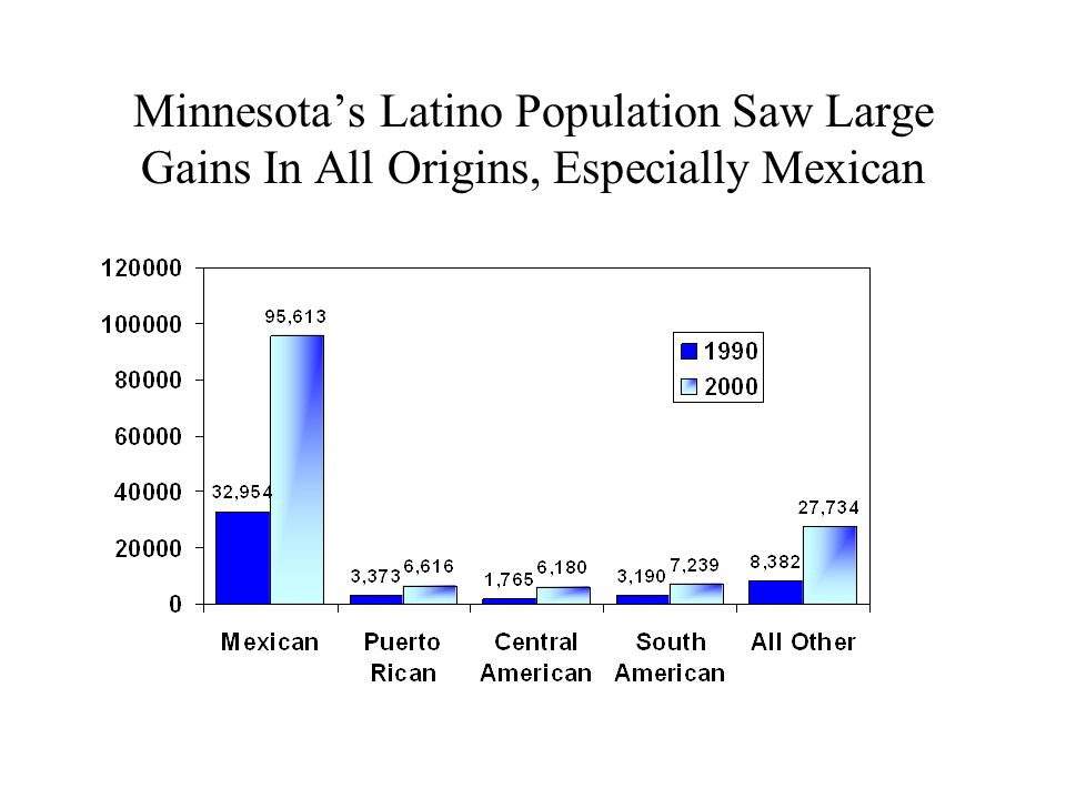 Minnesotas Latino Population Saw Large Gains In All Origins, Especially Mexican