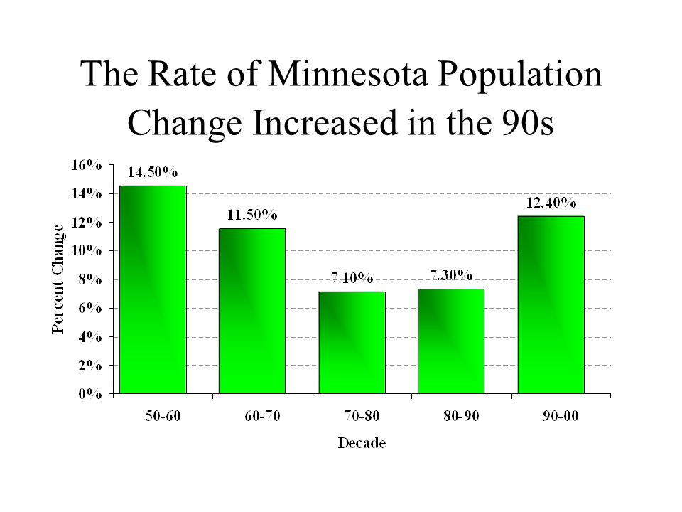 The Rate of Minnesota Population Change Increased in the 90s