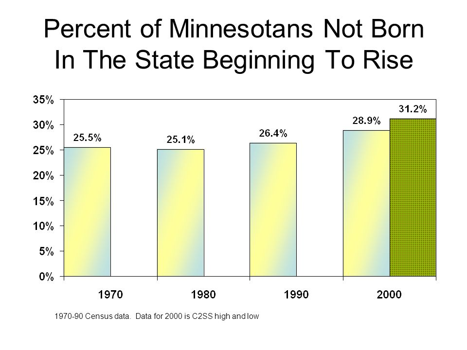 Percent of Minnesotans Not Born In The State Beginning To Rise 1970-90 Census data. Data for 2000 is C2SS high and low