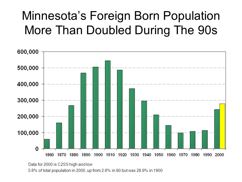 Minnesotas Foreign Born Population More Than Doubled During The 90s Data for 2000 is C2SS high and low 5.8% of total population in 2000, up from 2.6%