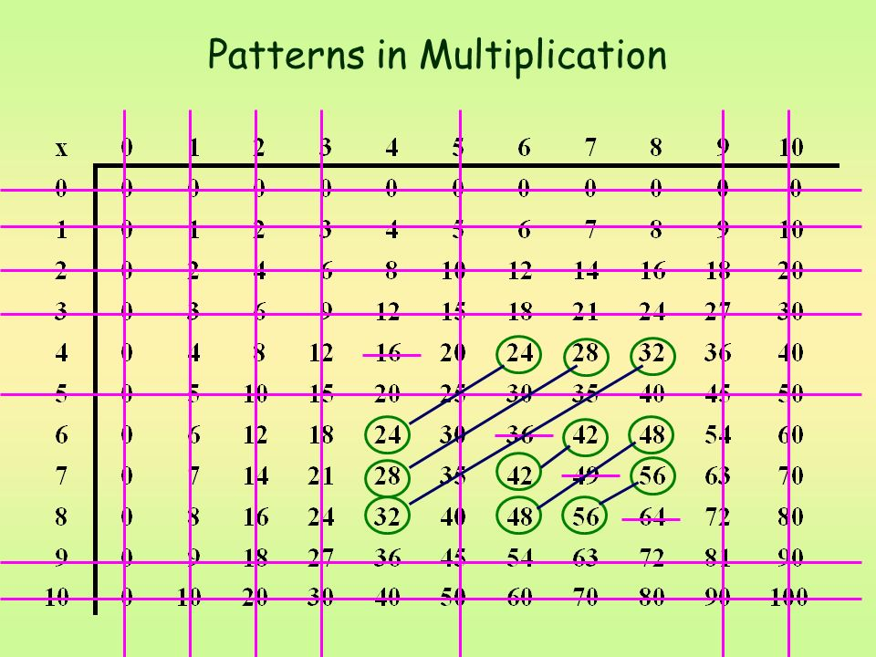 Patterns in Multiplication