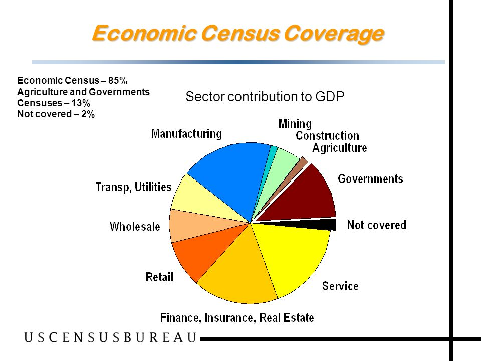 14 Economic Census Coverage Sector contribution to GDP Economic Census – 85% Agriculture and Governments Censuses – 13% Not covered – 2%