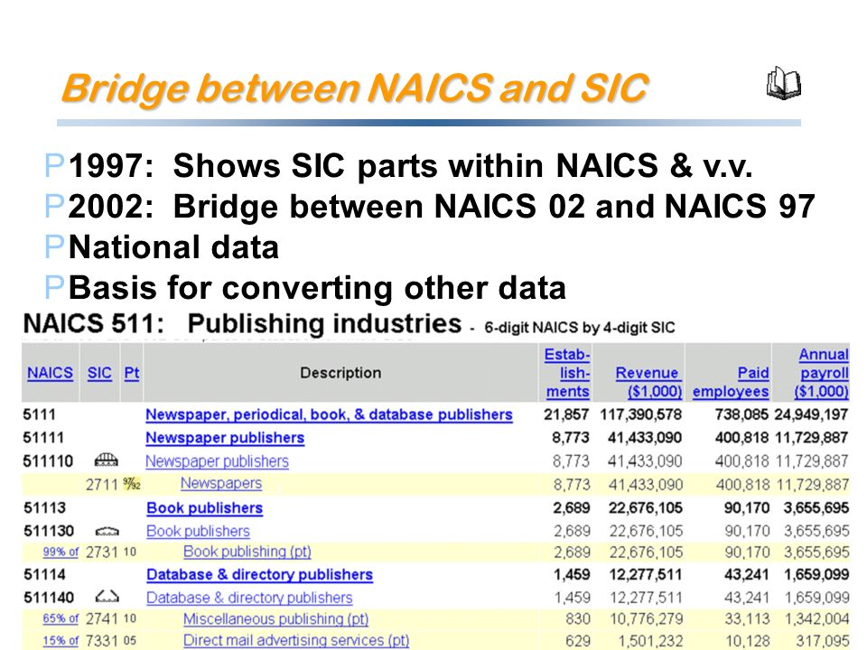 Bridge between NAICS and SIC P1997: Shows SIC parts within NAICS & v.v.
