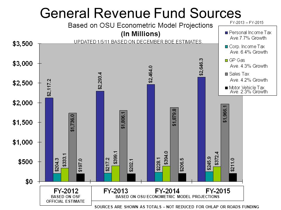 General Revenue Fund Sources Based on OSU Econometric Model Projections (In Millions) Ave.7.7% Growth Ave.