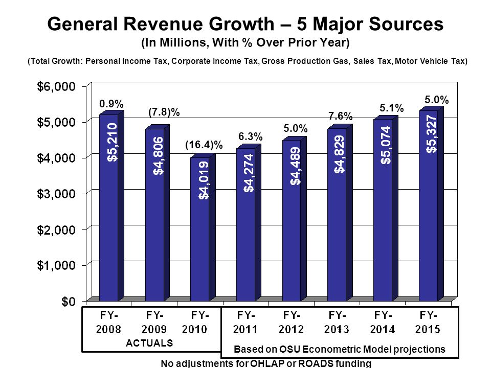 General Revenue Growth – 5 Major Sources (In Millions, With % Over Prior Year) 5.0% 7.6% 5.1% (7.8)% No adjustments for OHLAP or ROADS funding (Total Growth: Personal Income Tax, Corporate Income Tax, Gross Production Gas, Sales Tax, Motor Vehicle Tax) 6.3% (16.4)% 0.9% ACTUALS * Based on OSU Econometric Model projections 5.0%