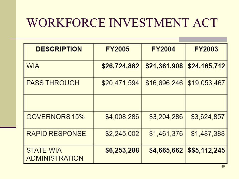 10 WORKFORCE INVESTMENT ACT DESCRIPTIONFY2005FY2004FY2003 WIA$26,724,882$21,361,908$24,165,712 PASS THROUGH$20,471,594$16,696,246$19,053,467 GOVERNORS 15%$4,008,286$3,204,286$3,624,857 RAPID RESPONSE$2,245,002$1,461,376$1,487,388 STATE WIA ADMINISTRATION $6,253,288$4,665,662$$5,112,245