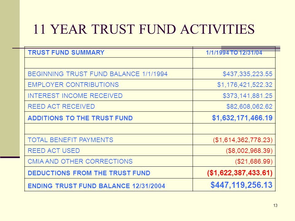 13 11 YEAR TRUST FUND ACTIVITIES TRUST FUND SUMMARY 1/1/1994 TO 12/31/04 BEGINNING TRUST FUND BALANCE 1/1/1994$437,335,223.55 EMPLOYER CONTRIBUTIONS$1,176,421,522.32 INTEREST INCOME RECEIVED$373,141,881.25 REED ACT RECEIVED$82,608,062.62 ADDITIONS TO THE TRUST FUND $1,632,171,466.19 TOTAL BENEFIT PAYMENTS($1,614,362,778.23) REED ACT USED($8,002,968.39) CMIA AND OTHER CORRECTIONS($21,686.99) DEDUCTIONS FROM THE TRUST FUND ($1,622,387,433.61) ENDING TRUST FUND BALANCE 12/31/2004 $447,119,256.13