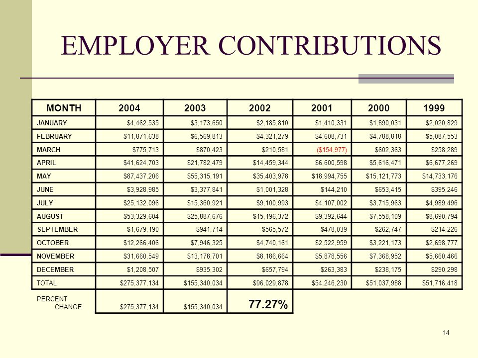 14 EMPLOYER CONTRIBUTIONS MONTH200420032002200120001999 JANUARY$4,462,535$3,173,650$2,185,810$1,410,331$1,890,031$2,020,829 FEBRUARY$11,871,638$6,569,813$4,321,279$4,608,731$4,788,818$5,087,553 MARCH$775,713$870,423$210,581($154,977)$602,363$258,289 APRIL$41,624,703$21,782,479$14,459,344$6,600,598$5,616,471$6,677,269 MAY$87,437,206$55,315,191$35,403,978$18,994,755$15,121,773$14,733,176 JUNE$3,928,985$3,377,841$1,001,328$144,210$653,415$395,246 JULY$25,132,096$15,360,921$9,100,993$4,107,002$3,715,963$4,989,496 AUGUST$53,329,604$25,887,676$15,196,372$9,392,644$7,558,109$8,690,794 SEPTEMBER$1,679,190$941,714$565,572$478,039$262,747$214,226 OCTOBER$12,266,406$7,946,325$4,740,161$2,522,959$3,221,173$2,698,777 NOVEMBER$31,660,549$13,178,701$8,186,664$5,878,556$7,368,952$5,660,466 DECEMBER$1,208,507$935,302$657,794$263,383$238,175$290,298 TOTAL$275,377,134$155,340,034$96,029,878$54,246,230$51,037,988$51,716,418 PERCENT CHANGE$275,377,134$155,340,034 77.27%