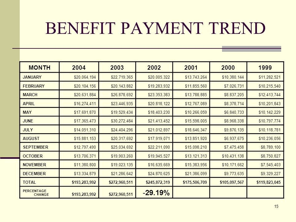 15 BENEFIT PAYMENT TREND MONTH200420032002200120001999 JANUARY$20,064,194$22,719,365$20,005,322$13,743,264$10,380,144$11,282,521 FEBRUARY$20,104,156$20,143,882$19,283,932$11,855,560$7,026,731$10,215,540 MARCH$20,631,884$26,878,692$23,353,383$13,788,885$8,837,205$12,413,744 APRIL$16,274,411$23,446,935$20,818,122$12,767,089$8,378,714$10,201,843 MAY$17,691,870$19,529,434$18,403,230$10,266,059$6,840,733$10,142,229 JUNE$17,365,473$30,272,484$21,413,452$15,598,005$8,968,338$10,797,774 JULY$14,051,310$24,404,296$21,012,897$18,646,347$9,876,135$10,118,781 AUGUST$15,881,153$20,317,692$17,919,071$13,851,920$6,937,675$10,236,056 SEPTEMBER$12,797,490$25,034,692$22,211,090$15,098,210$7,475,458$8,789,100 OCTOBER$13,706,371$19,903,260$19,945,527$13,121,313$10,431,138$8,750,827 NOVEMBER$11,380,800$19,023,135$16,635,669$15,383,956$10,171,662$7,545,403 DECEMBER$13,334,879$21,286,642$24,870,625$21,386,099$9,773,635$9,329,227 TOTAL$193,283,992$272,960,511$245,872,319$175,506,709$105,097,567$119,823,045 PERCENTAGE CHANGE $193,283,992$272,960,511 -29.19%
