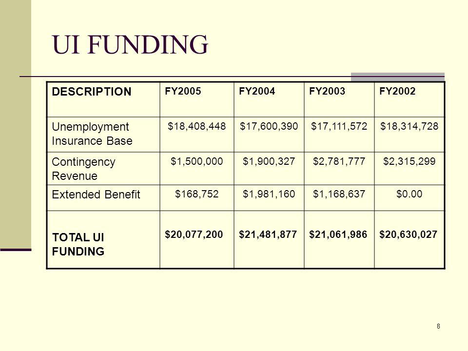 8 UI FUNDING DESCRIPTION FY2005FY2004FY2003FY2002 Unemployment Insurance Base $18,408,448$17,600,390$17,111,572$18,314,728 Contingency Revenue $1,500,000$1,900,327$2,781,777$2,315,299 Extended Benefit $168,752$1,981,160$1,168,637$0.00 TOTAL UI FUNDING $20,077,200$21,481,877$21,061,986$20,630,027