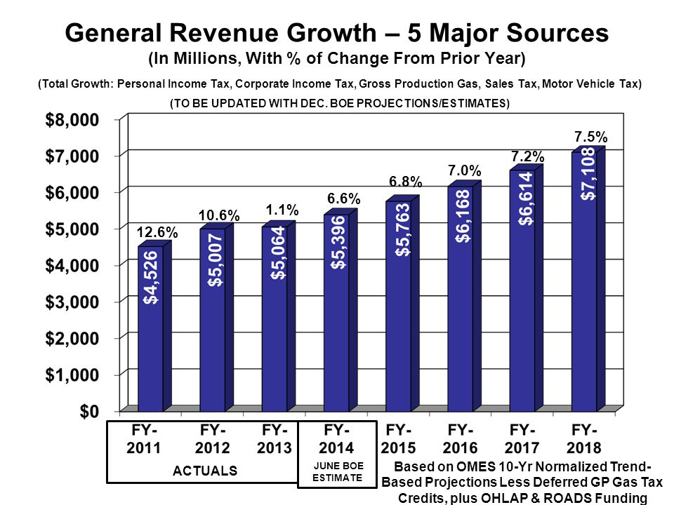 General Revenue Growth – 5 Major Sources (In Millions, With % of Change From Prior Year) 6.6% 6.8% 7.0% 12.6% (Total Growth: Personal Income Tax, Corporate Income Tax, Gross Production Gas, Sales Tax, Motor Vehicle Tax) (TO BE UPDATED WITH DEC.