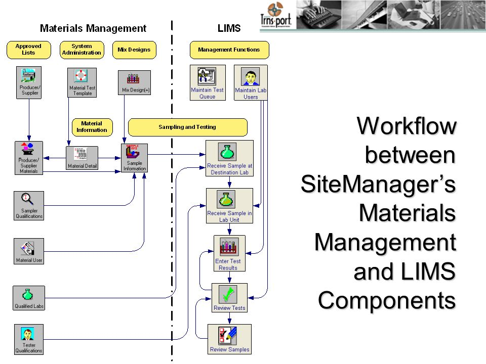 Workflow between SiteManagers Materials Management and LIMS Components