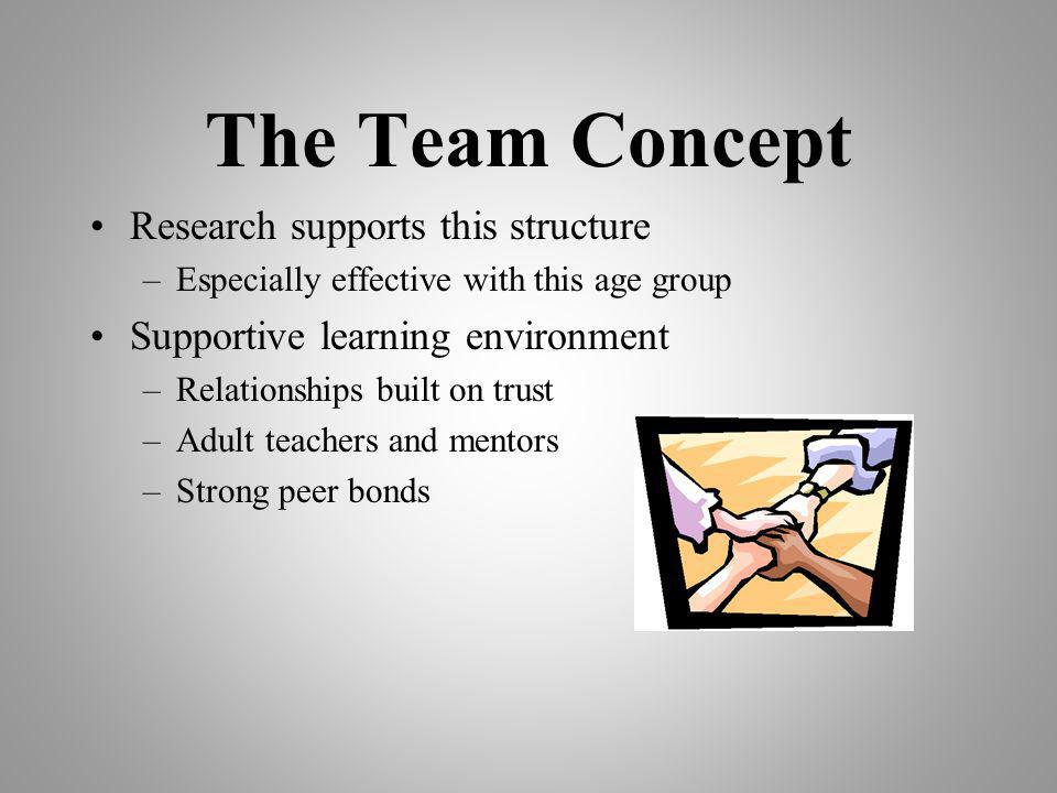 The Team Concept Research supports this structure –Especially effective with this age group Supportive learning environment –Relationships built on trust –Adult teachers and mentors –Strong peer bonds