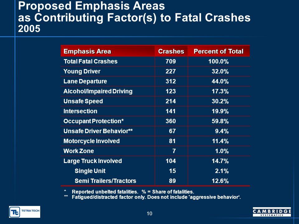 9 Proposed Emphasis Areas as Contributing Factor(s) to Fatal Crashes 2004 Emphasis Area Crashes Percent of Total Total Fatal Crashes666100.0% Young Driver24636.9% Lane Departure27140.7% Alcohol/Impaired Driving11917.9% Unsafe Speed20330.5% Intersection13620.4% Occupant Protection*33057.2% Unsafe Driver Behavior**558.3% Motorcycle Involved8112.2% Work Zone121.8% Large Truck Involved9514.3% Single Unit111.7% Semi Trailers/Tractors8412.6% *Reported unbelted fatalities.