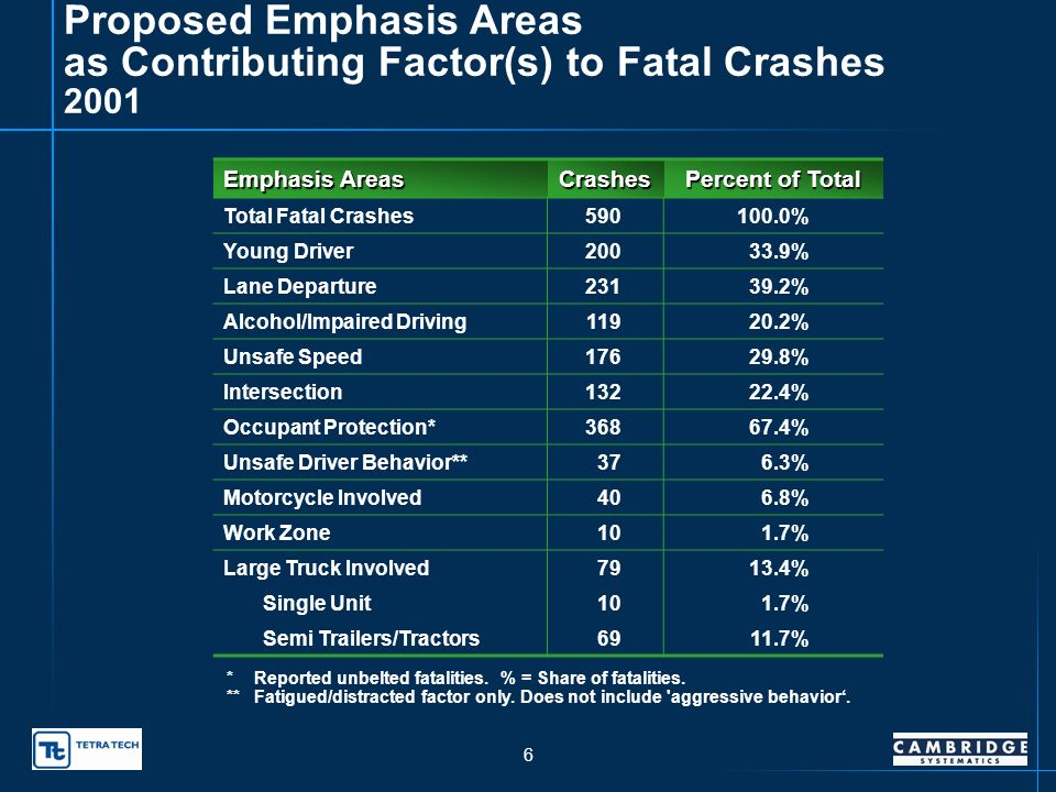 5 Results of February 21 Emphasis Area Voting Emphasis Area VotesRank Young Driver Crashes401 Lane Departure352 Alcohol/Impaired Driving323 Speed-Related Crashes294/5 (tie) Intersection Crashes294/5 (tie) Occupant Protection236 Unsafe Driver Behavior (Aggressive, Distracted)207 Secondary Crashes188 Motorcycle Crashes149 Data/Data Management1110 Work Zone Crashes1011 Truck Involved Crashes812 Older Driver Crashes713 Emergency Medical Services614 Native American Fatalities/Injuries515 Pedestrian Crashes116/17 (tie) Train-Involved Crashes/Grade Crossings116/17 (tie) Bicycle Crashes0 Unlicensed/Suspended/Revoked Licenses0