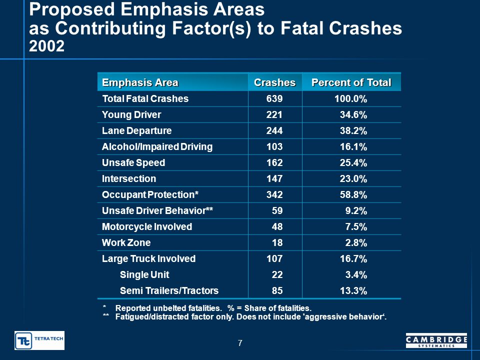 6 Proposed Emphasis Areas as Contributing Factor(s) to Fatal Crashes 2001 Emphasis Areas Crashes Percent of Total Total Fatal Crashes590100.0% Young Driver20033.9% Lane Departure23139.2% Alcohol/Impaired Driving11920.2% Unsafe Speed17629.8% Intersection13222.4% Occupant Protection*36867.4% Unsafe Driver Behavior**376.3% Motorcycle Involved406.8% Work Zone101.7% Large Truck Involved7913.4% Single Unit101.7% Semi Trailers/Tractors6911.7% *Reported unbelted fatalities.