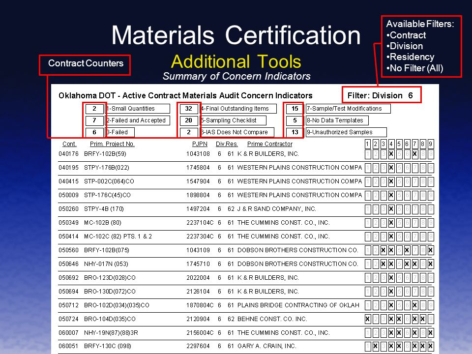 Materials Certification Additional Tools Contract Counters Available Filters: Contract Division Residency No Filter (All) Summary of Concern Indicators