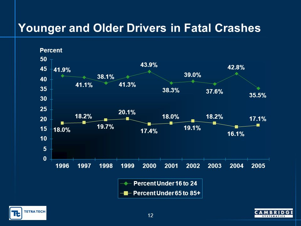 11 2005 Fatal Crashes Drivers 65 and Older 4.4% 4.7% 3.1% 4.9% 17.1% 5.3% 4.3% 3.5% 3.9% 17.0% 0 2 4 6 8 10 12 14 16 18 Drivers Age 65-70 Drivers Age 71-75 Drivers Age 76-80 Drivers Age 81+ Total 65-85+ Percent of Fatal Crashes Percent Drivers Licenses Percent