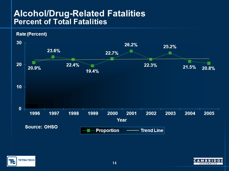 13 Alcohol/Drug-Related Fatalities 229 172 166 147 150 179 165 159 187 200 0 50 100 150 200 250 1996199719981999200020012002200320042005 Year Fatalities Trend Line Source: OHSO