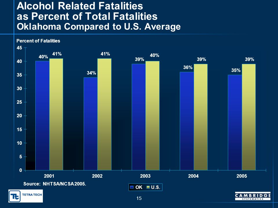 14 Alcohol/Drug-Related Fatalities Percent of Total Fatalities 20.9% 23.6% 22.4% 19.4% 22.7% 26.2% 22.3% 25.2% 21.5% 20.8% 0 10 20 30 1996199719981999200020012002200320042005 Year Rate (Percent) ProportionTrend Line Source: OHSO