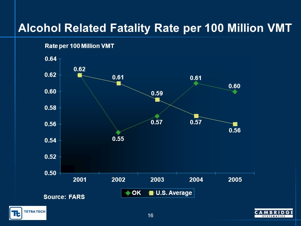 15 Alcohol Related Fatalities as Percent of Total Fatalities Oklahoma Compared to U.S. Average 40% 34% 39% 36% 35% 41% 39% 40% 0 5 10 15 20 25 30 35 4