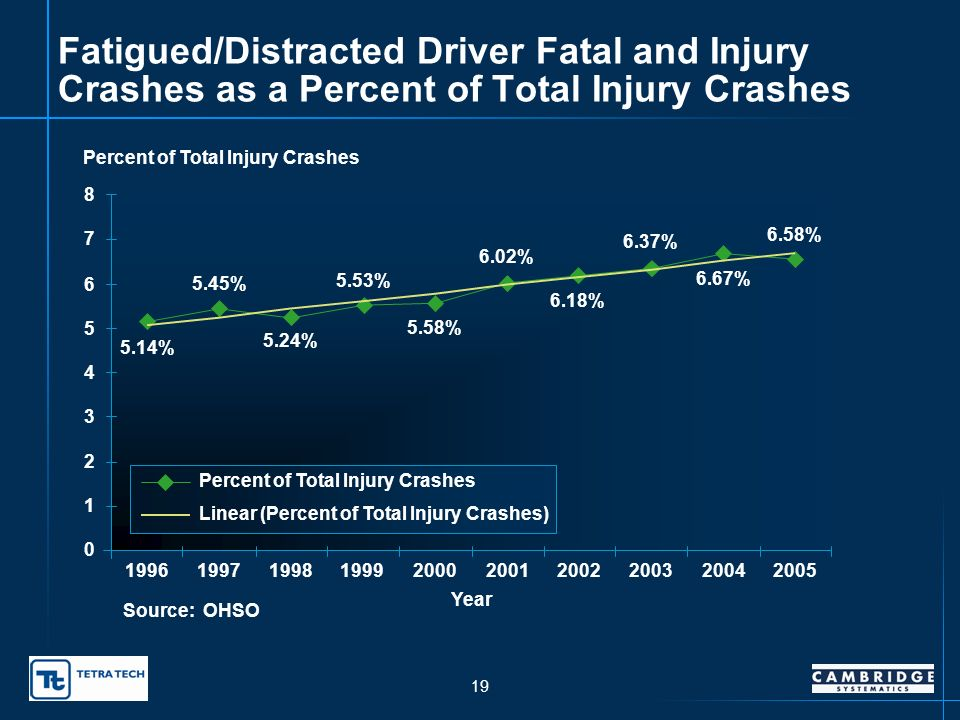 18 Incapacitating Crashes with Fatigued/Distracted Drivers 0 50 100 150 200 250 300 350 400 450 1996199719981999200020012002200320042005 Year Number of Incapacitating Crashes Incapacitating Crashes Linear (Incapacitating Crashes) Source: OHSO 350 345 350 348 375 348 360 406 411 401