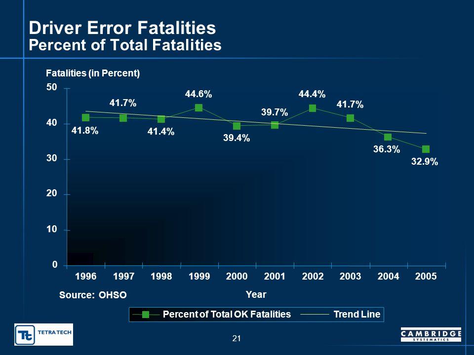 20 Driver Error Fatalities 333 318 353 328 325 261 271 282 263 280 0 100 200 300 400 1996199719981999200020012002200320042005 Year Fatalities Trend Line Source: OHSO