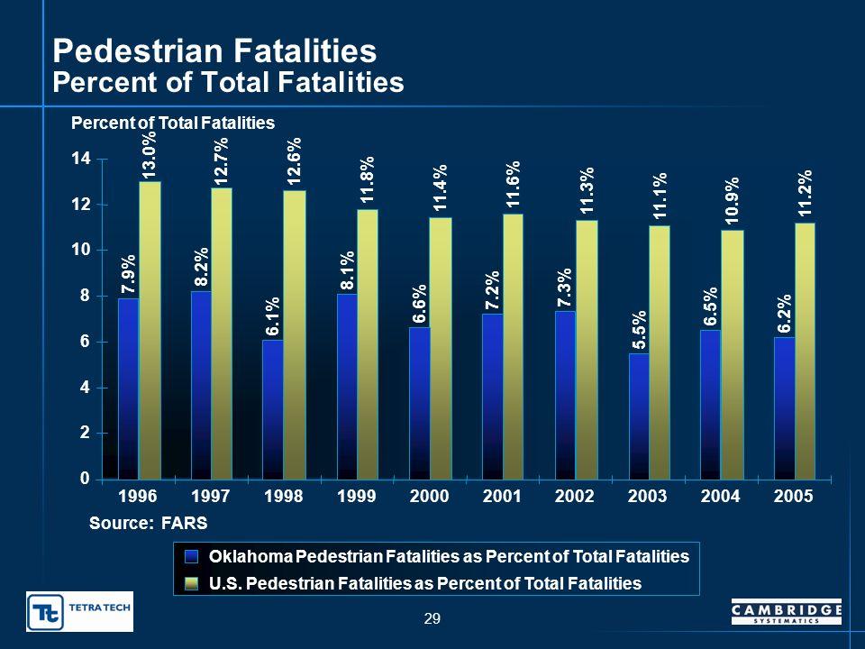 28 Oklahoma Pedestrian Fatalities Pedestrian Fatalities 61 69 46 60 43 49 54 37 50 0 10 20 30 40 50 60 70 80 1996199719981999200020012002200320042005 Pedestrian Linear (Pedestrian) Source: FARS